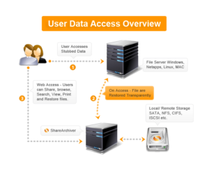 file archiving system